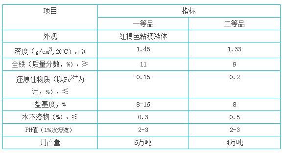 聚合硫酸铁_proc