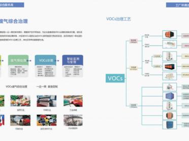 工业有机废气综合治理工程VOCs