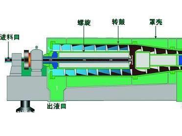 新疆热电厂脱硫废水石膏泥浆脱泥离心机